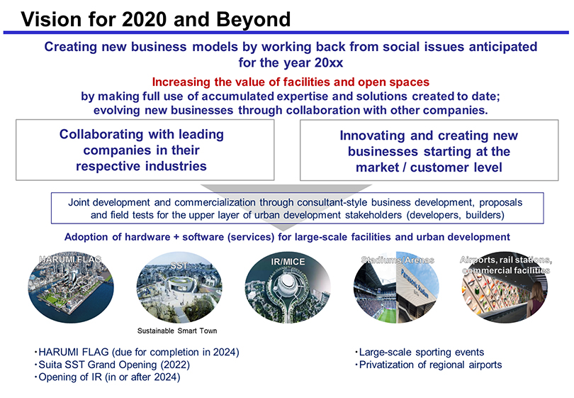 Image: Vision for 2020 and Beyond. Creating new business models by working back from social issues anticipated for the year 20xx. Increasing the value of facilities and open spaces by making full use of accumulated expertise and solutions created to date; evolving new businesses through collaboration with other companies. Adoption of hardware + software (services) for large-scale facilities and urban development is our aim by Collaborating with leading companies in their respective industries and Innovating and creating new businesses starting at the market / customer level. Joint development and commercialization through consultant-style business development, proposals and field tests for the upper layer of urban development stakeholders (developers, builders) will be the core of this strategy. Some of the specific initiatives include: HARUMI FLAG (due for completion in 2024), Suita SST (Sustainable Smart Town) Grand Opening (2022), Opening of IR/MICE (in or after 2024), Large-scale sporting events (Stadiums/Arenas), and Privatization of regional airports, rail stations, commercial facilities.