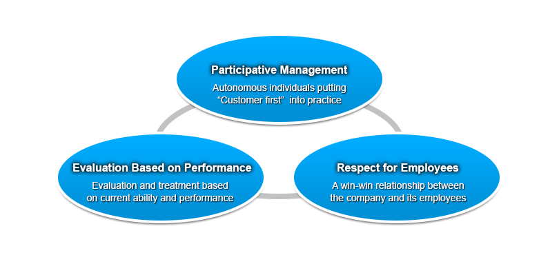 1) Participative Management: Autonomous individuals putting Customer first into practice. 2) Evaluation Based on Performance: Evaluation and treatment based on current ability and performance. 3) Respect for Employees: A win-win relationship between the company and its employees.