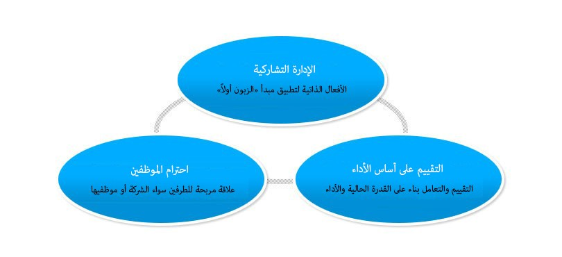 Basic Approach of Human Resources