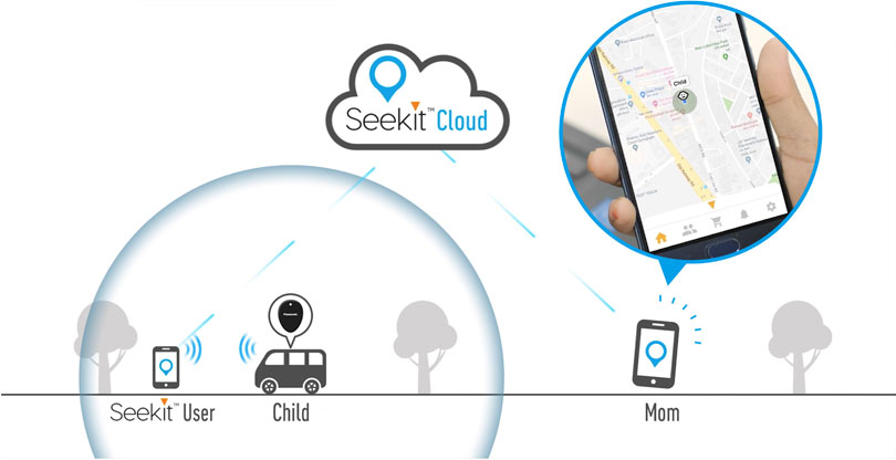 "Image: An explanatory diagram that shows how the Seekit tracker relays the location of a child to his or her mother. For example, if a child carrying a Seekit tracker boarded a bus and traveled some distance from the mother, the smartphone app of a Seekit user who happened to be near the child would detect the child's Seekit tracker, via the Seekit's Crowd GPS function that is called ""Seekit Cloud"" and would display the child's current location on the mother's smartphone app."