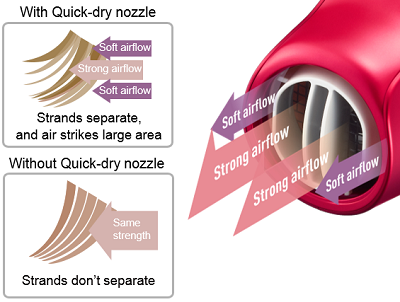 Panasonic's unique Quick-dry Nozzle generates strong and soft airflows to help separate hair strands, increasing the exposed surface area for fast drying.