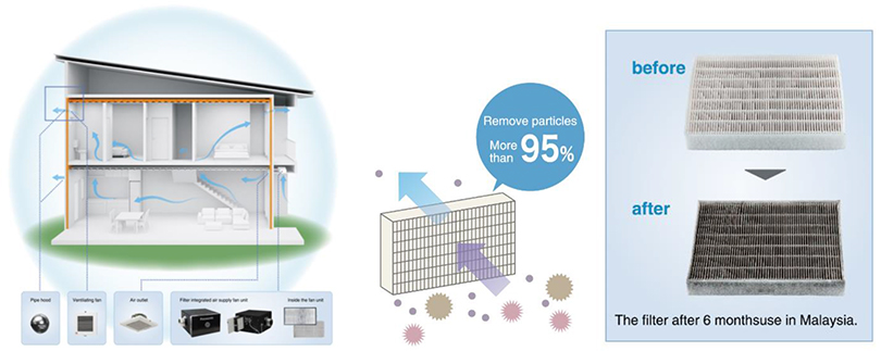 PURETECH ventilation system filters out dust and air pollutants, thus keeping indoor air fresh for home owners