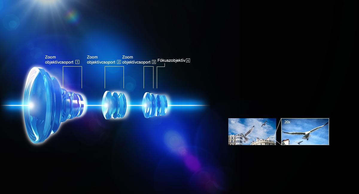 20x zoom 4 motoros objektívrendszerrel
