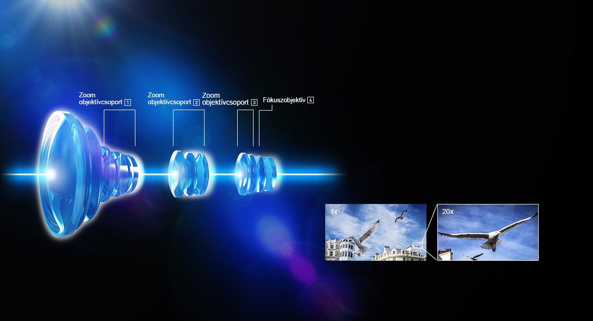 20x optikai zoom 4 motoros objektívrendszerrel