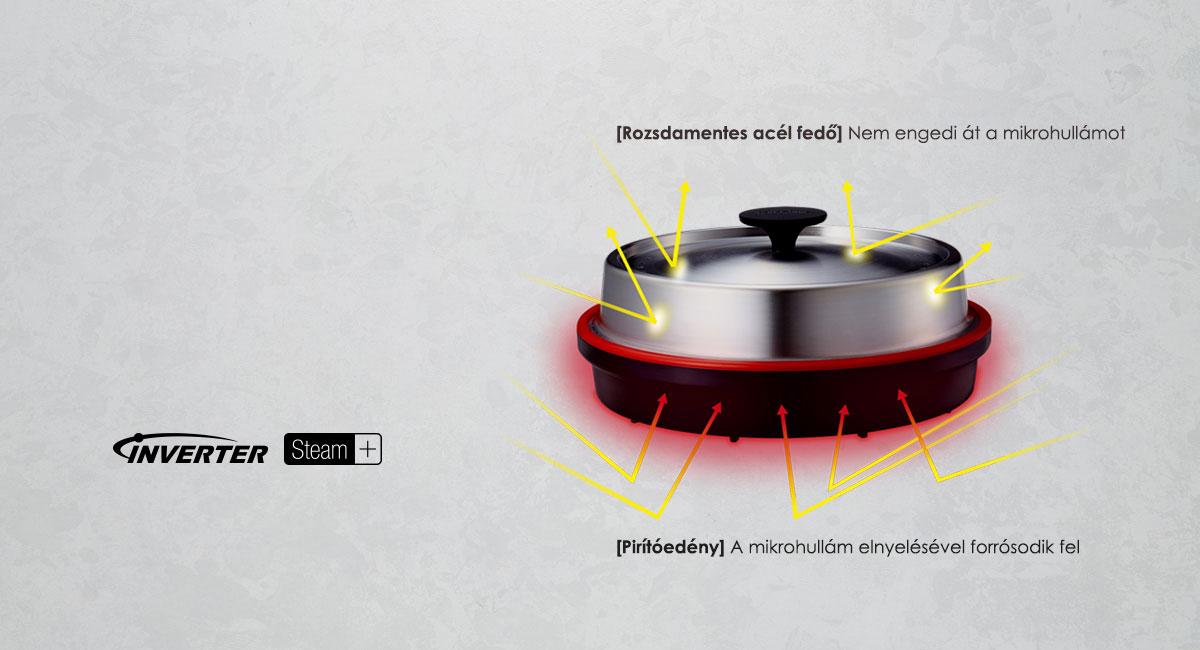 Mikrohullámos és Steam+ edényes technológia