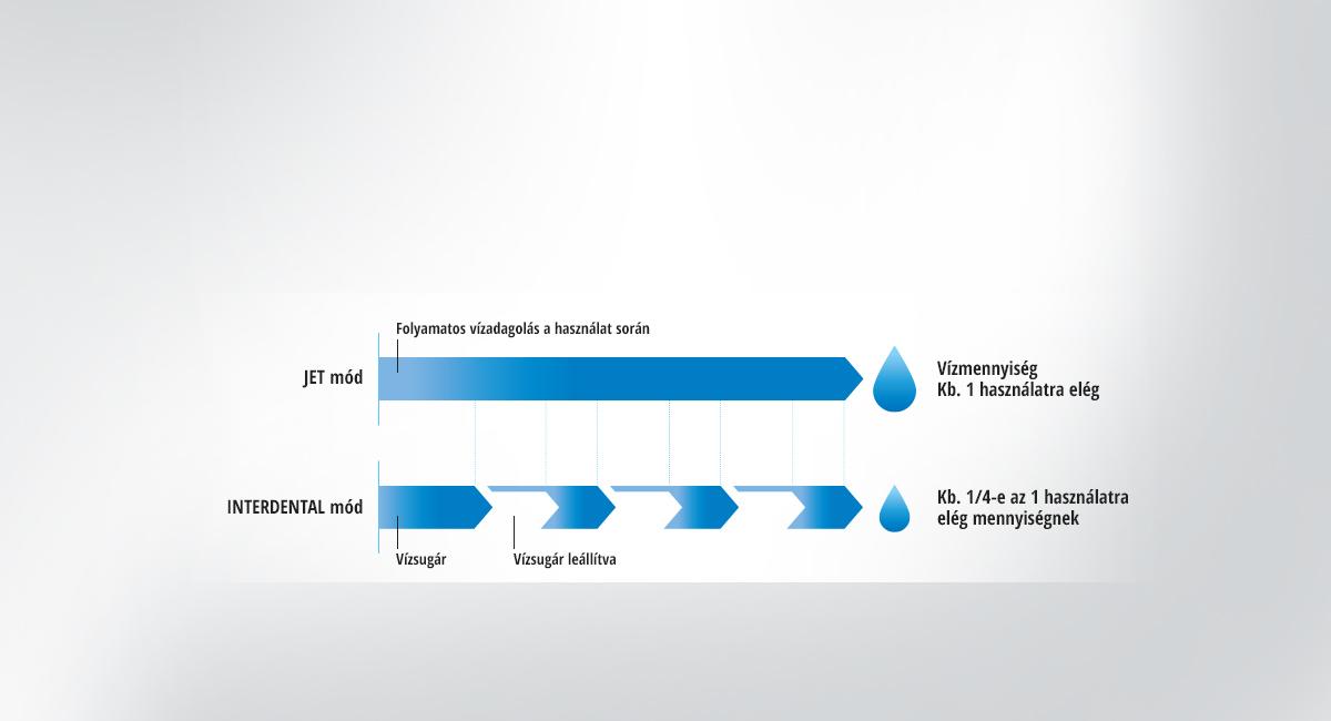 Az INTERDENTAL mód minimalizálja az elpazarolt vizet a fúvóka mozgása során