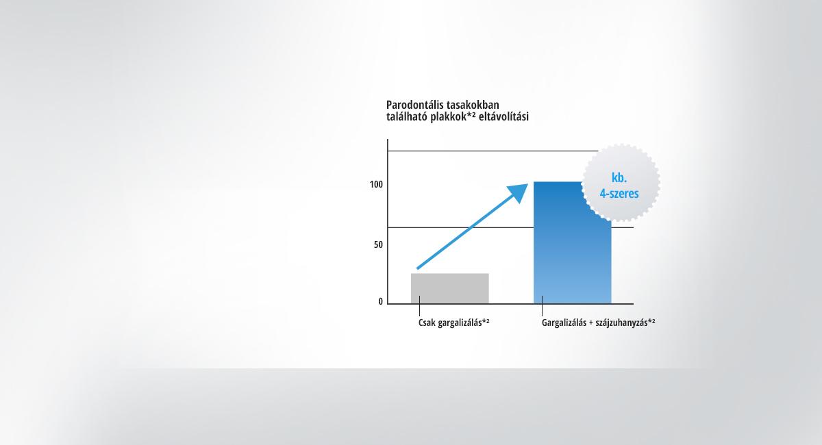 Körülbelül négyszer hatékonyabb a plakkok*¹ eltávolítása, mint csak gargarizálás esetén