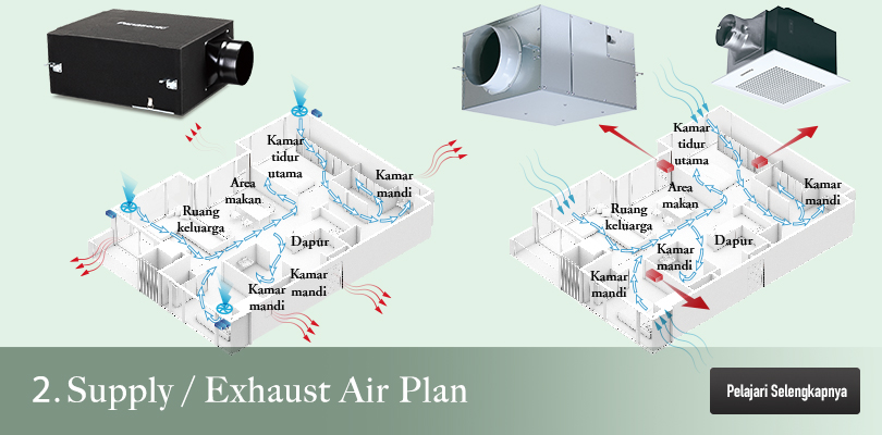 Supply / Exhaust air plan