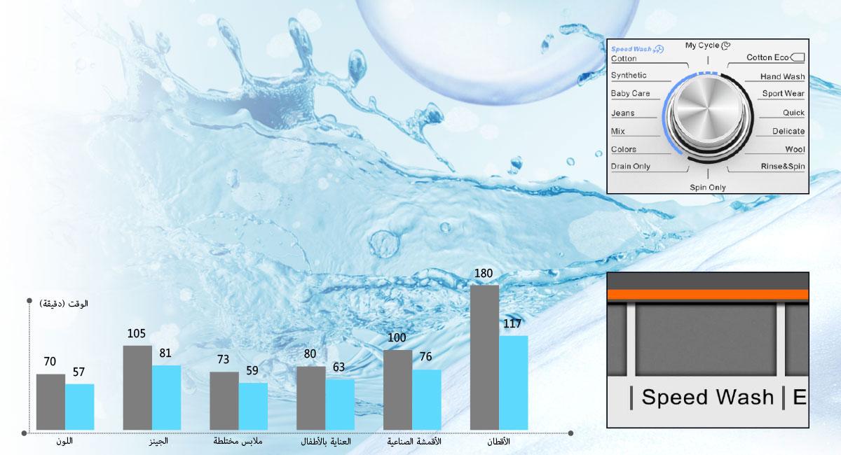 غسل سريع