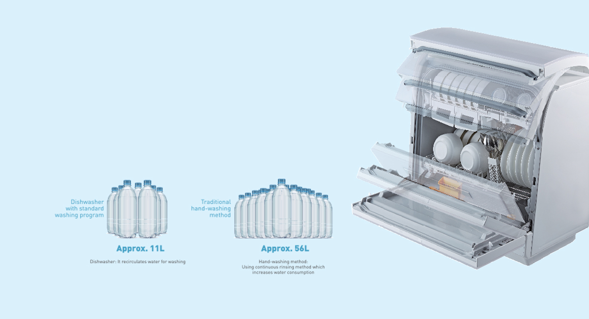 Performs Superior Cleaning and Uses Only 20% Of Water Compared To Hand-Washing