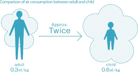 image:Comparison of air consumption between adult and child