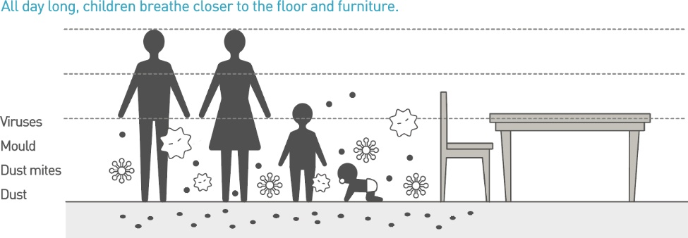 image:All day long,children breathe closer to the floor and furniture.