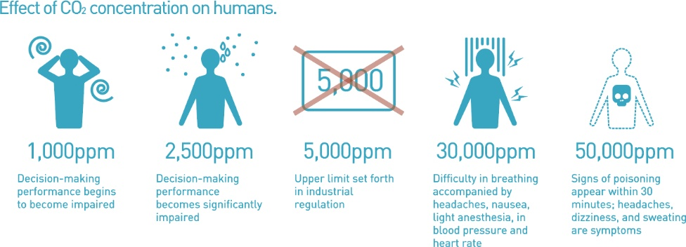 image:Effect of CO2 concentration on humans.