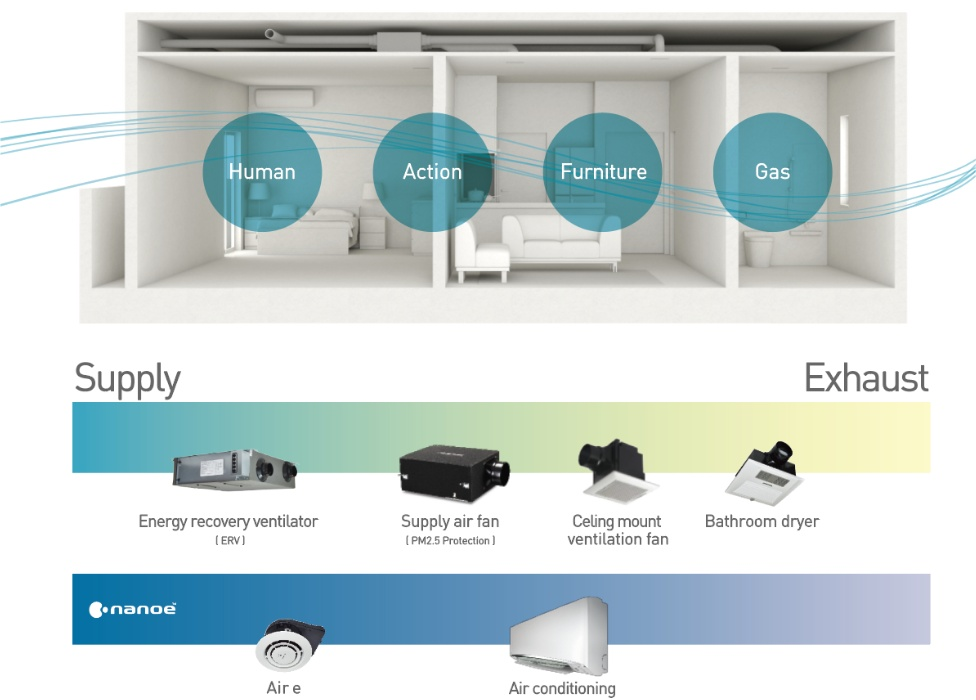 image:Panasonic Air Solutions Supply products Exhaust products