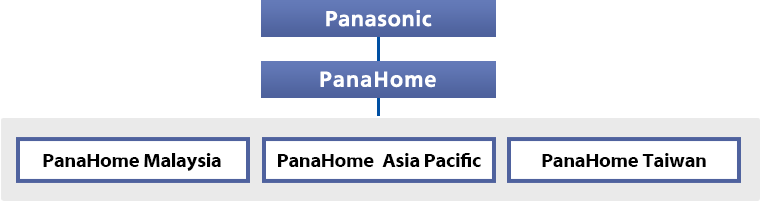 Panahome Malaysia is the subsidary of Panasonic Group.