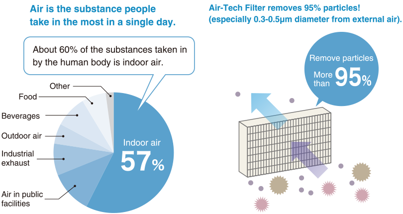 About 60% of the substances taken in by the human body is indoor air.High performance air filter able to remove more than 95% of harmful particles (PM2.5, haze).