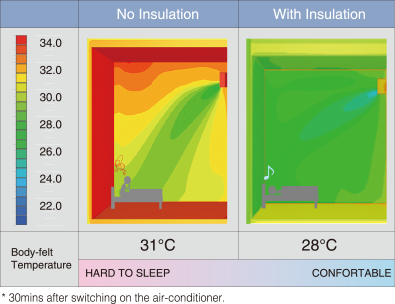 Thermographic chart showing how heat of outside air is blocked by using insulation material