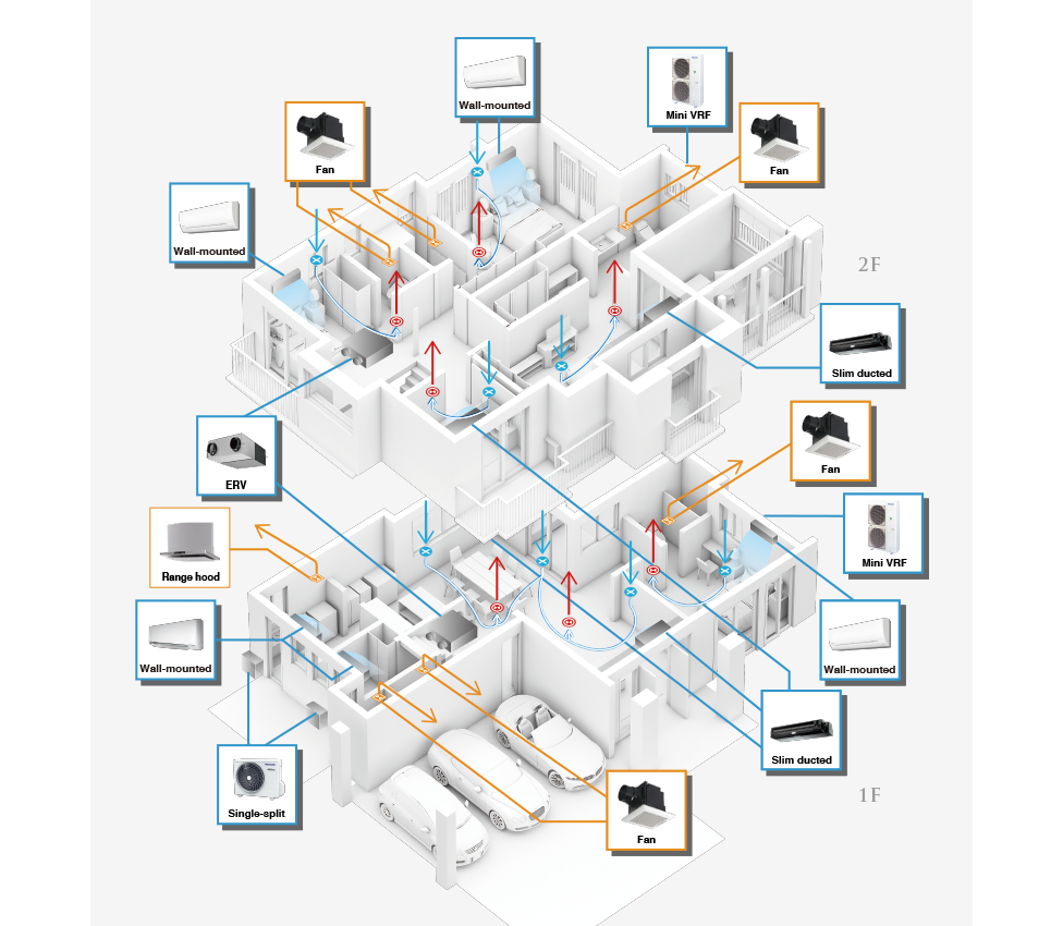 Image of a room map as an example showing a premium home as seen from above, including guest bedroom, living area, dining area, kitchen, maid's room, washroom, pantry master bedroom, other bedrooms, and family area, and showing the possible locations of 15 different air quality management devices, 14 of them revealing product details when you click on them.