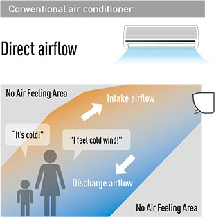 Conventional air conditioner