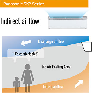 Panasonic SKY Series