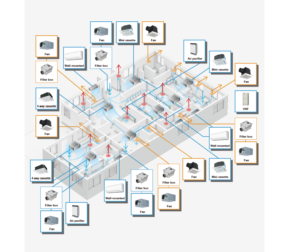Image of a room map of a clinic as seen from above as an example showing examination room、procedure room, waiting room, office, pharmacy, entrance, changing room, doctor's office, X-ray room, front desk, break room, consultation room, and showing the possible locations of 27 different air quality management devices, 21 of them clickable to reveal product details.