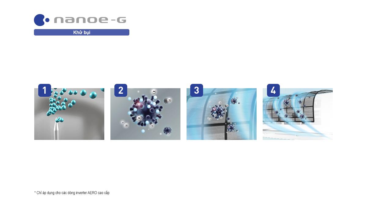Cách thức nanoe-G loại bỏ các hạt bụi