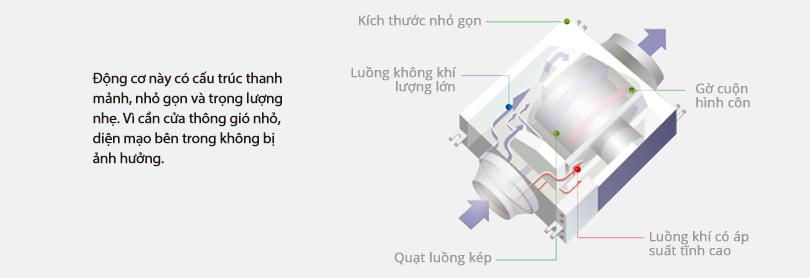 Hình ảnh một quạt tủ trông như thế nào và quạt được thiết kế để đẩy không khí bẩn ra khỏi nhà như thế nào.