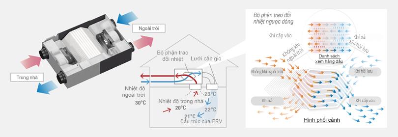 Hình ảnh cấu trúc của một hệ thống thông gió tái tạo năng lượng chỉ ra hệ thống trao đổi nhiệt giữa các luồng khí ấm và lạnh như thế nào.