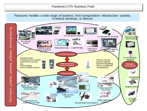 Panasonic's ITS Business Field