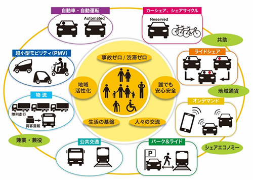 Integrated Mobility Service : By integrated mobility services to ensure safe, secure, and livable society for everyone.