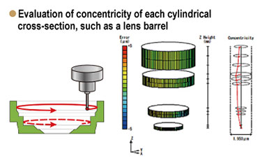 Evaluation of concentricity of each cylindrical cross-section, such as a lens barrel