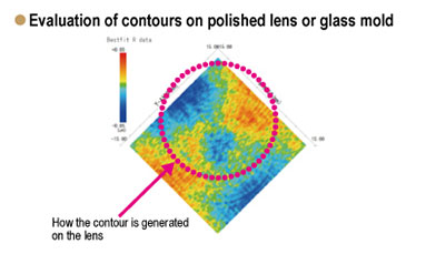 Evaluation of contours on polished lens or glass mold