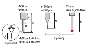 Stylus for side-surface measurement