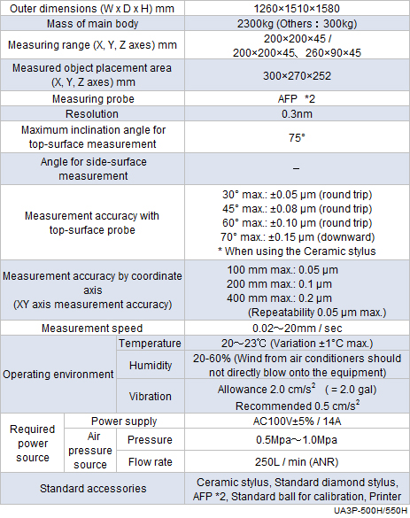 Specification table of UA3P-500H / 550H