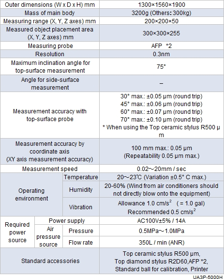 Specification table of UA3P-5000H