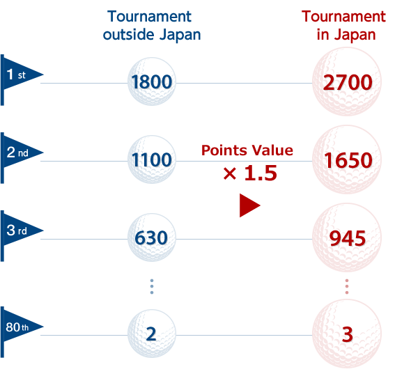 Tournament Points outside Japan 1st: 1800, 2nd: 1100, 3rd: 630, 80th: 2 Tournament Points in Japan (Point value x 1.5) 1st: 2700, 2nd: 1650, 3rd: 945, 80th: 3