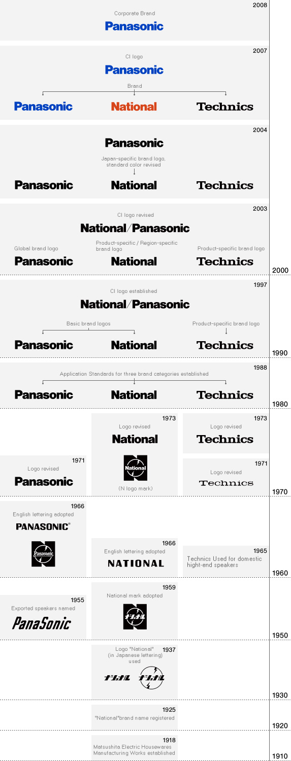 2008:Corporate Brand(Panasonic) 2007:CI logo(Panasonic),Brand(Panasonic),(National),(Technics) 2004:(Panasonic),(Panasonic),Japan-specific brand logo,standard color revised(National),(Technics) 2003:CI logo revised(National/Panasonic),Global brand logo(Panasonic),Product-specific/Region-specific brand logo(National),Product-specific brand logo(Technics) 1997:CI logo established(National/Panasonic),Basic brand logos(Panasonic)(National),Product-specific brand logo(Technics) 1988:Application Standards for three brand categories established(Panasonic)(National)(Technics) 1973:Logo revised(National),(National)(N logo mark),(Technics) 1971:Logo revised(Panasonic),(Technics) 1966:English lettering adopted(Panasonic),(National) 1965:Technics Used for domestic high-end speakers 1959:National mark adopted 1955:Exported speakers named(Panasonic) 1937:Logo National (in Japanese lettering used) 1925: National brand name registered 1918:Matsushita Electric Housewares Manufacturing Works established
