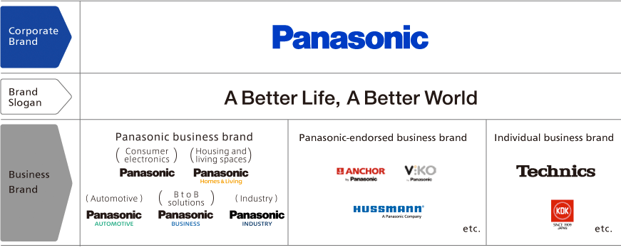 Corporate Brand:Panasonic Brand Slogan:A Better Life, A Better World Business Brand:Panasonic Business Brand(Consumer electronics:Panasonic,Devices:Panasonic、Housing and living spaces:Panasonic Homes & Living,Automotive:Panasonic AUTOMOTIVE,BtoB solutions:Panasonic BUSINESS),Industry Panaasonic INDUSTRY Panasonic-endorsed business brand(ANCHOR by Panasonic,ViKO by Panasonic,Hussmann by Panasonic,etc.)Individual business brand(Technics,KDK,etc.)