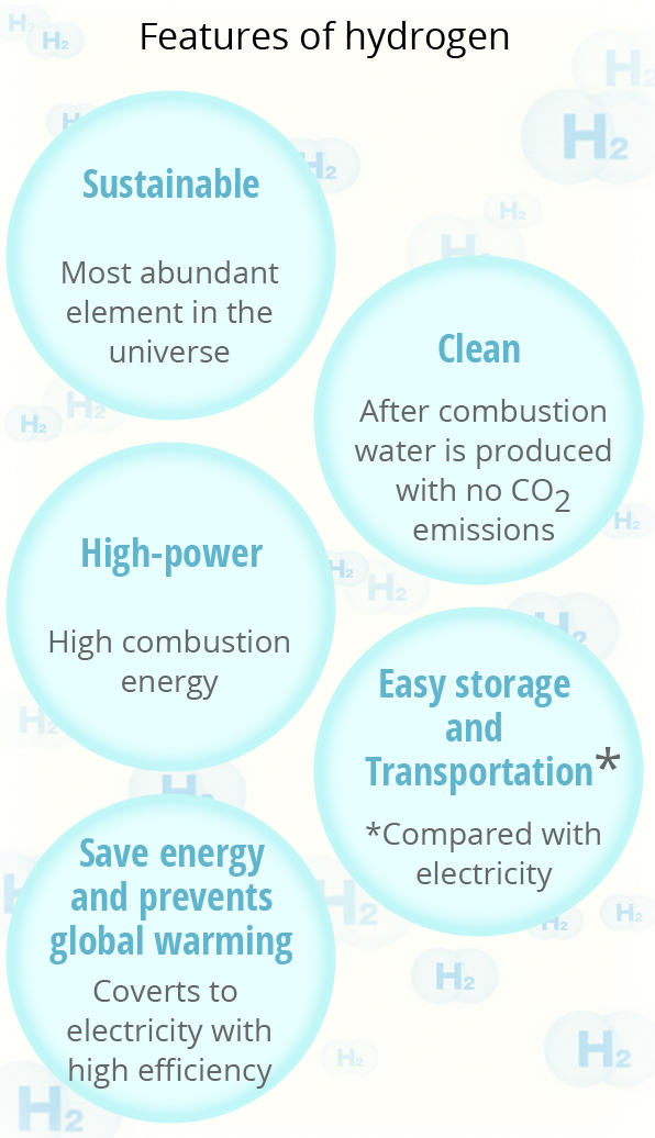 Features of hydrogen Sustainable Most abundant element in the universe, Clean After combustion water is produced with no CO2 emissions, High-power High combustion energy, Easy storage and transportation* * Compared with electricity, Saves energy and prevents global warming Converts to electricity with high efficiency