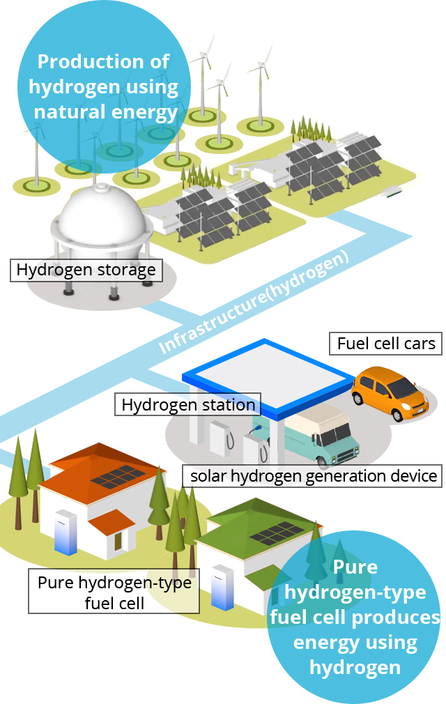 Image of a hydrogen society (around 2030)