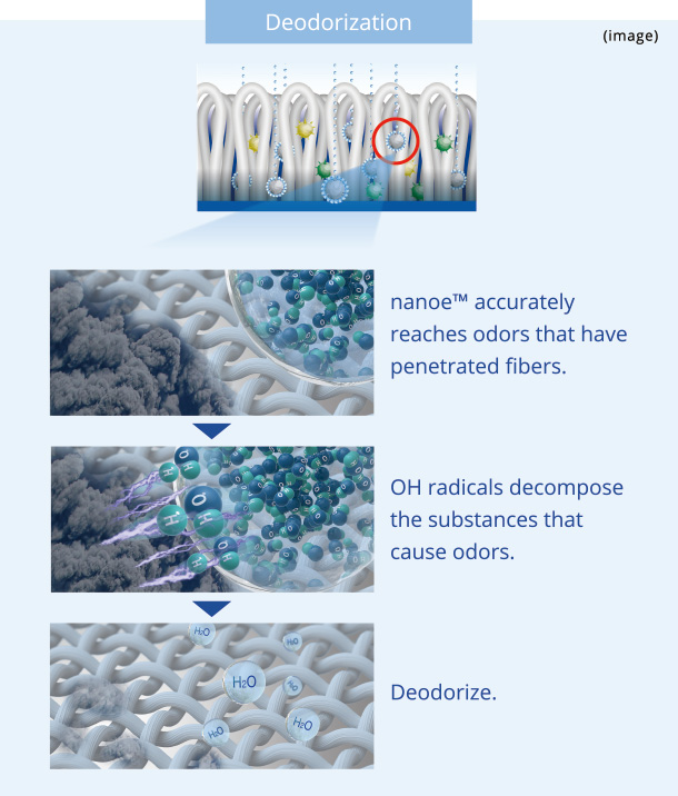 "Image: ""Deodorization by nanoe(TM)."" First, nanoe(TM) accurately reaches odors that have penetrated fibers. Next, OH radicals decompose the substances that cause odors. Then, they deodorize."