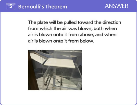 The plate will be pulled toward the direction from which the air was blown, both when air is blown onto it from above, and when air is blown onto it from below.