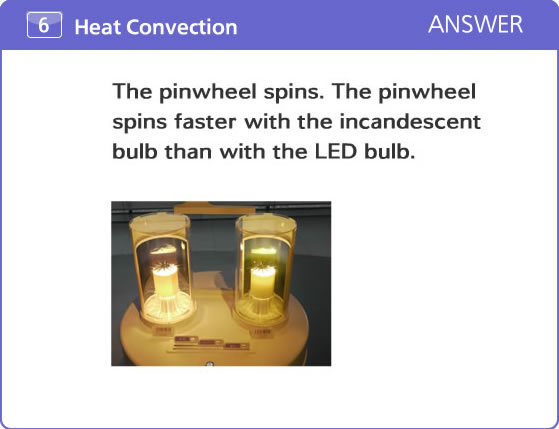 The pinwheel spins. The pinwheel spins faster with the incandescent bulb than with the LED bulb.