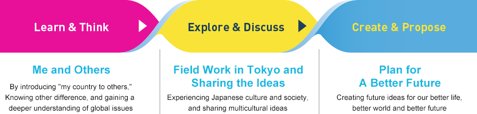 Learn & Think Explore & Discuss Create & Propose