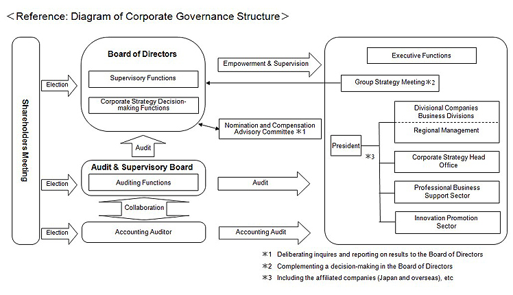 Reference: Diagram of Corporate Governance Structure