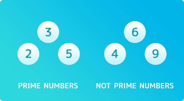 example: Prime numbers[2, 3, 5], Not prime numbers[4, 6, 9]