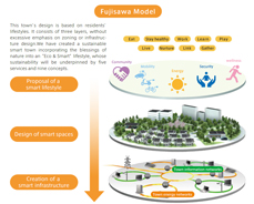 "FujisawaModel This town's design is based on residents' lifestyles. It consists of three layers, without excessive emphasis on zoning or infrastructure design. Our goal is to create a sustainable smart town that incorporates the blessings of nature into an ""Eco & Smart"" lifestyle."