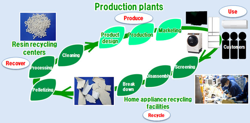 Initiatives to recycling resources by using the materials reclaimed from products at the end of their useful livesand disassembled at home appliance recycling facilities.