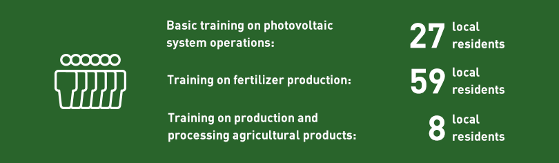Basic training on photovoltaic system operations: 27 local residents, Training on fertilizer production: 59 local residents, Training on production and processing agricultural products: 8 local residents