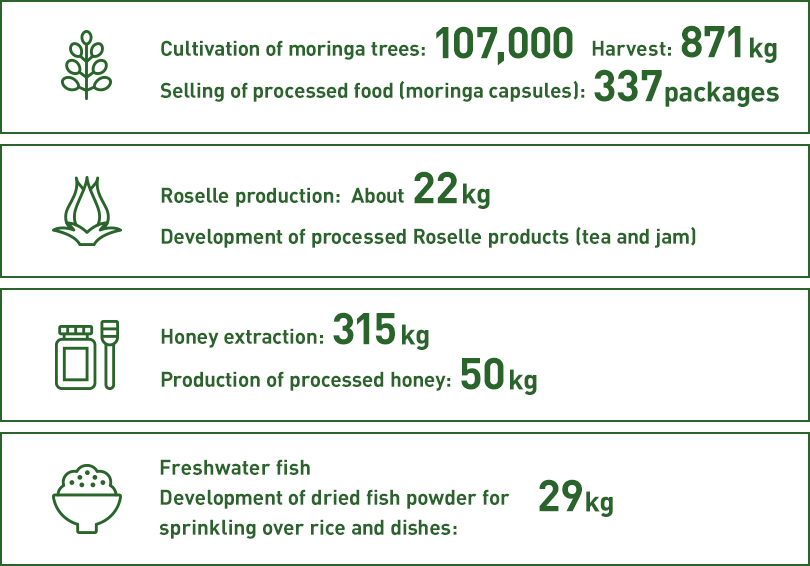 Cultivation of moringa trees: 107,000 Harvest: 871 kg, Selling of processed food (moringa capsules): 337 packages, Roselle production: About 22 kg , Development of processed Roselle products (tea and jam), Honey extraction: 315 kg, Production of processed honey: 50 kg, Freshwater fish, Development of dried fish powder for sprinkling over rice and dishes: 29 kg